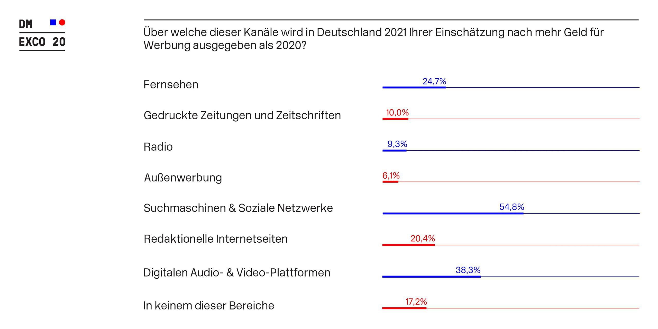 Werbegelder_Deutschland_Zuwachs_2021